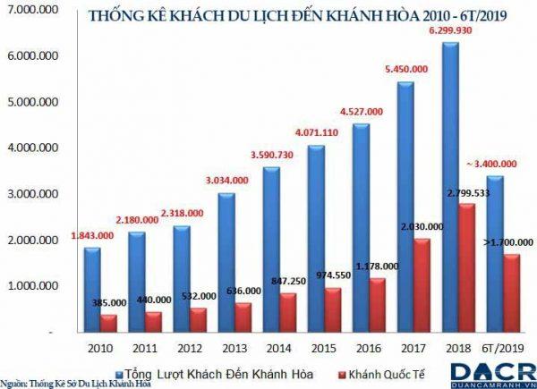 Du lịch Khánh Hòa tăng trưởng từng năm khiến đất mặt biển nha trang tăng giá mạnh
