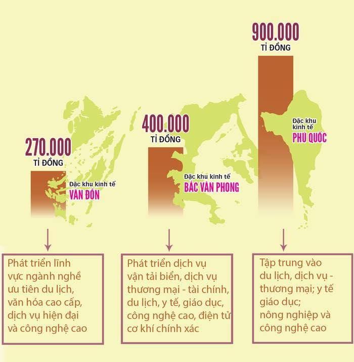 Đặc Khu Bắc Vân Phong Quyết Tâm Xây Cảng Container Quốc Tế