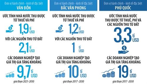 đặc khu kinh tế Việt Nam có gì hấp dẫn